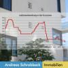 Andreas Schrobback rät als Immobilienfachmann zur Ausnutzung des historischen Zinstiefs